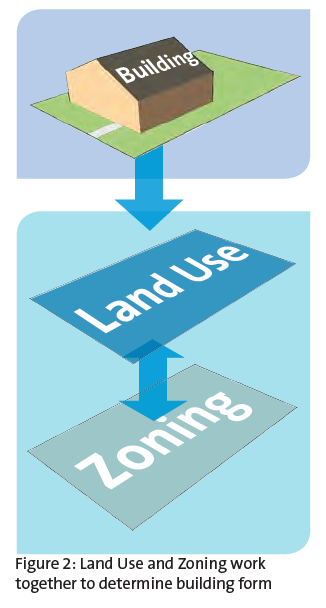 Land Use and Zoning - Coquitlam Land Assembly